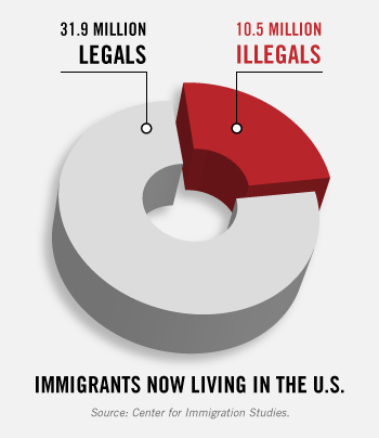 Legals Illegals In Pie Chart Conservative News Right Wing News